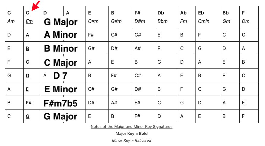G Major Scale and the Chords